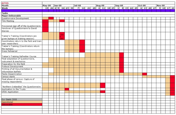Business Plan Gantt Chart Durdgereport632 Web Fc2 Com