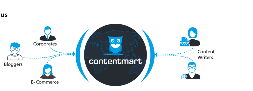 My Brush With Contentmart As A Client