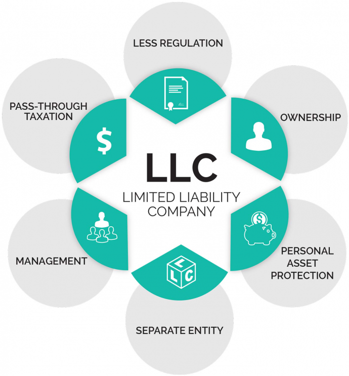 Knowing How Easy Forming An LLC In New York State Can Be