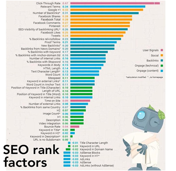 2018's Key SEO Ranking Factors