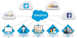 4 Useful Sales Force CRM Clouds That Will Be Good For Your Business