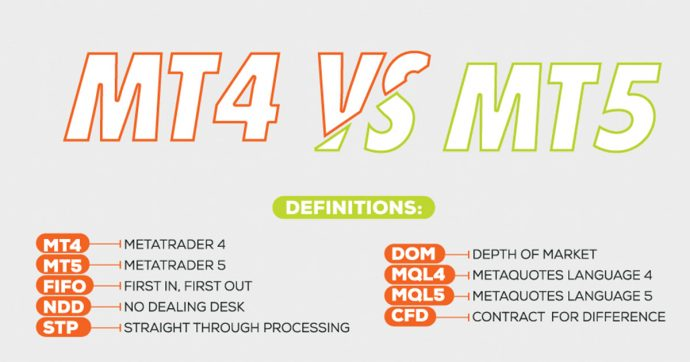 Comparing MetaTrader 4 vs. MetaTrader 5